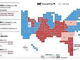 战况激烈!特朗普在两州优势缩小