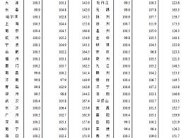 70城房价数据出炉 70城房地产市场价格涨幅保持平稳回落态势