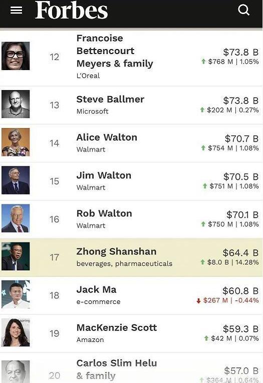 钟��再次成为中国首富