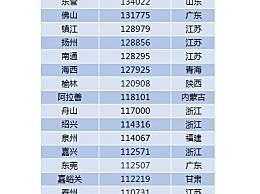 28个普通地市人均GDP超10万
