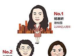 杨惠妍连续4年蝉联中国女首富 2250亿连续四年蝉联