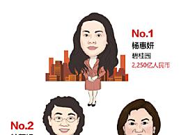 杨惠妍连续4年蝉联中国女首富!财富1350亿元