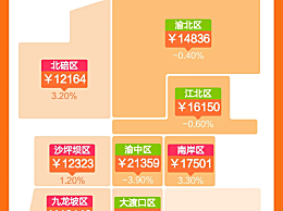 重庆坐实房价韭菜园子