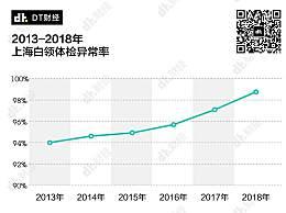 上海白领体检异常率99%