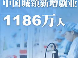2020年中国城镇新增就业1186万人