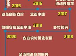 2021年中央一号文件发布