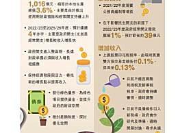 香港将提高股票交易印花税