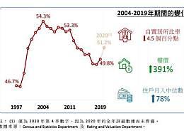 香港楼价15年间大涨4倍