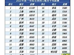 一季度北京平均月薪11187元