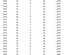 2022年男女职工提早退休春秋新规