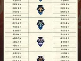 王者荣耀s23新赛季更新完时间