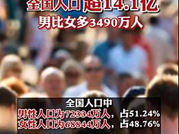 中国男比女多3490万人