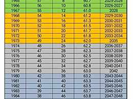2022年延迟退休表时间表