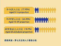 中国60岁及以上人口超2.6亿