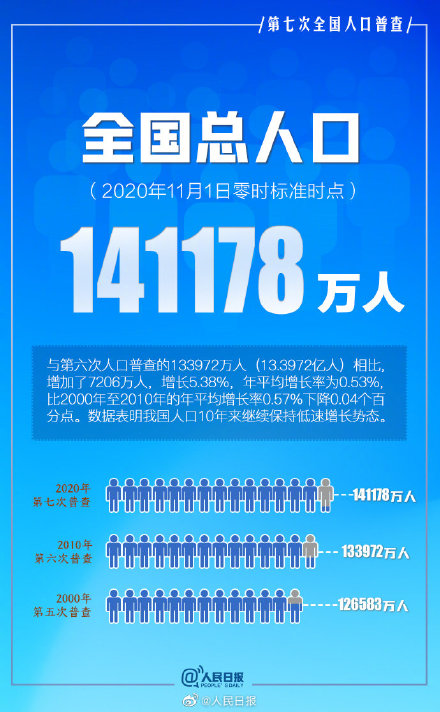 第七次全国人口普查主要数据结果