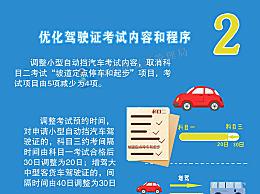 自动档科目二将取消坡道定点停车起步