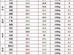 生猪价格跌破一斤10元