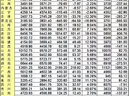东北地区人口占比下降