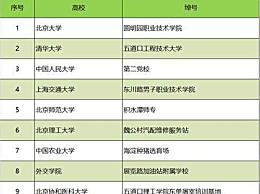 清华五道口职业技术学院是什么梗