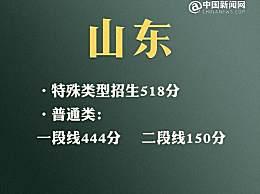 2021山东高考分数线公布 普通类一段线444二段线150
