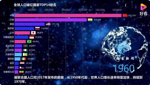 2021年世界人口排行榜_2021年,世界七大洲人口排名!